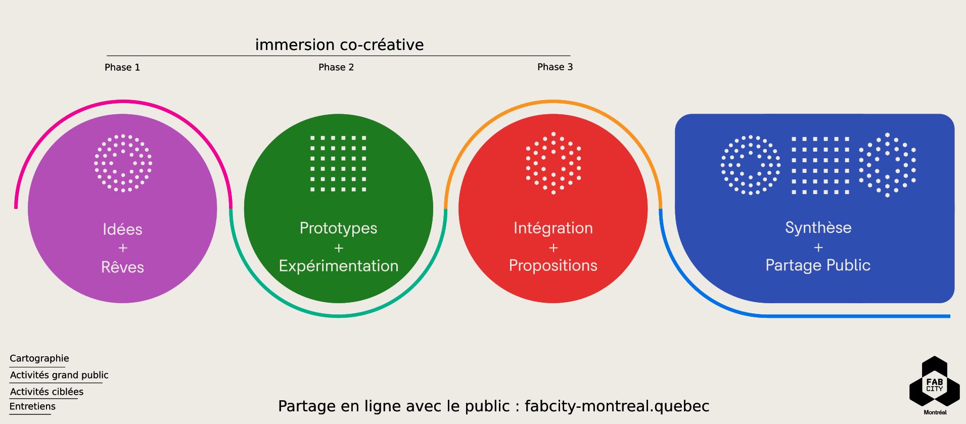 Les phases du processus de codesign de Fab City Montréal