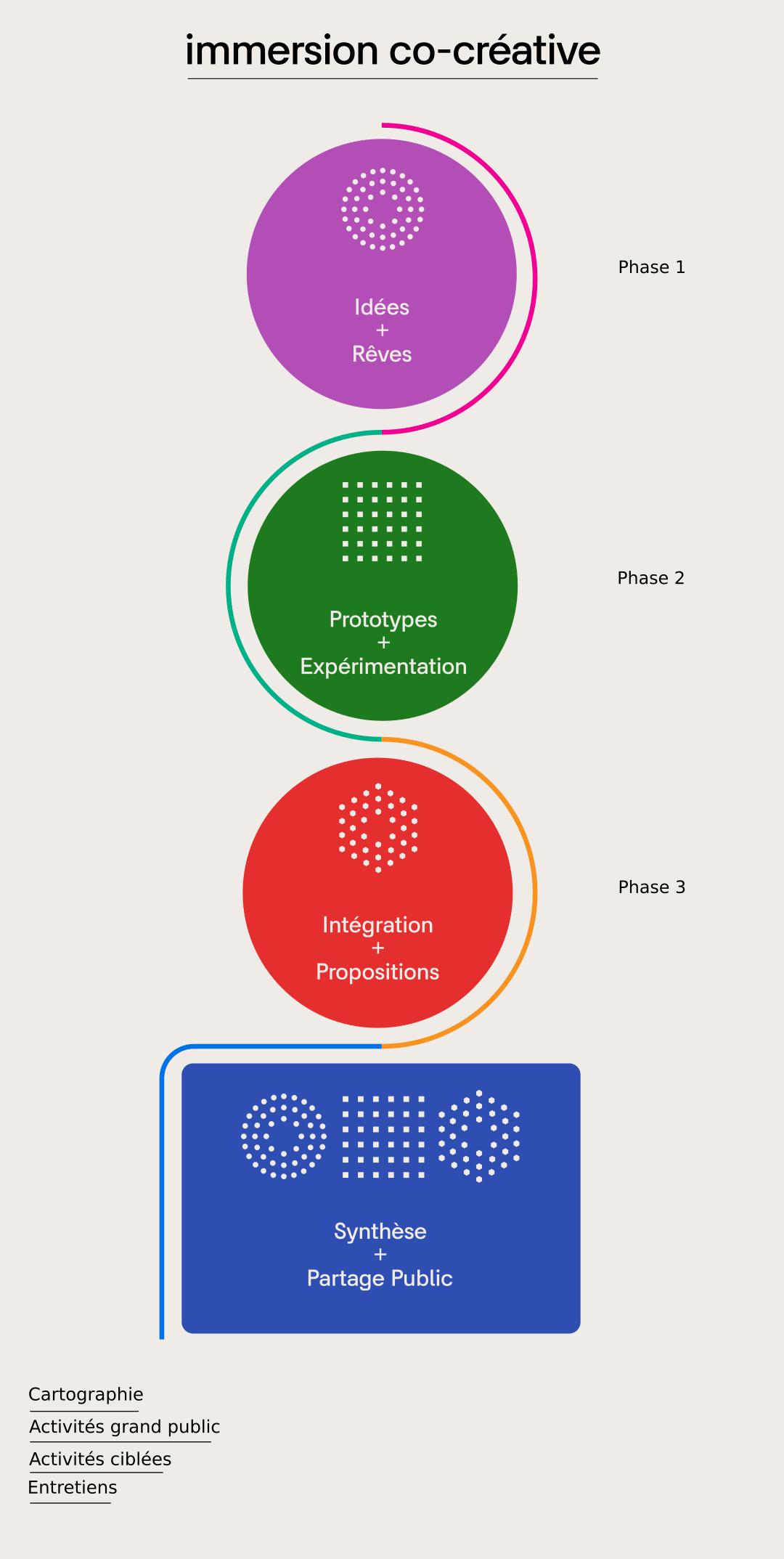 Les phases du processus de codesign de Fab City Montréal (pour mobile)
